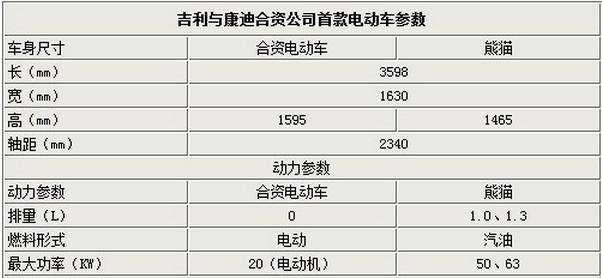 可以看出,浙江康迪电动汽车有限公司推出的首款电动车是基于全球鹰高清图片